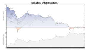 Bitcoin-Returns